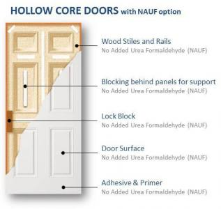 Hollow Core With NAUF